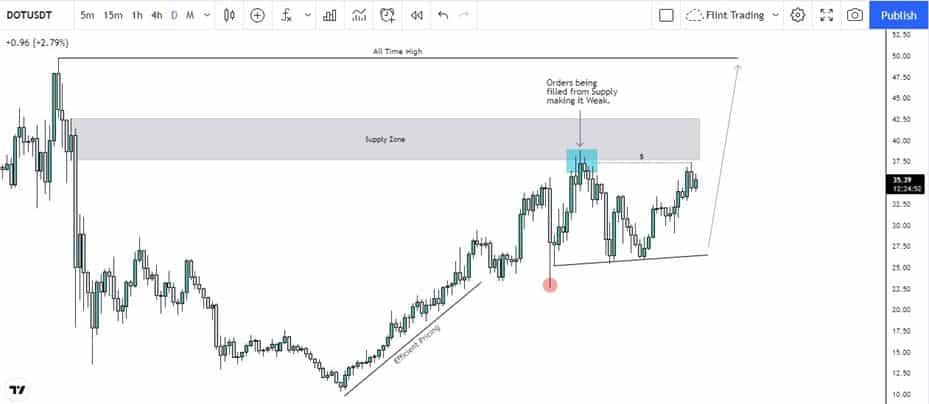 DOT Coin Technical Analysis